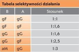 Selektywność wg. ETI