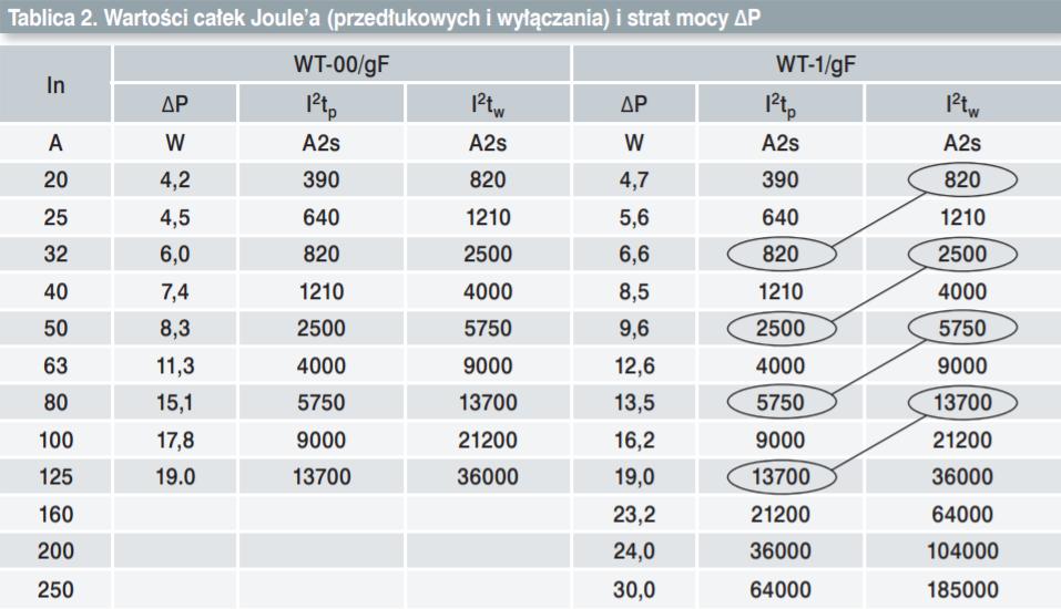 tabela całek wkładek gF